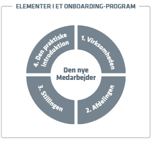 Elementer i onboarding-processen